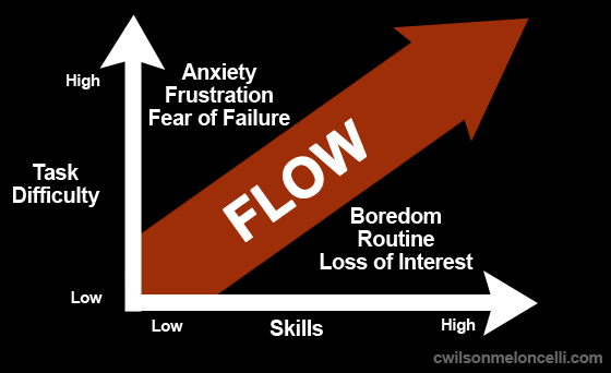 flow state graph, anxiety vs boredom, the number 1 athletic optimal state and its 8 reported behaviours, optimal state, optimal athletic state, flow state,c wilson meloncelli, flow state for athletes