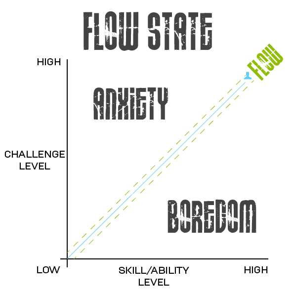 flow state, flow diagram, Csikszentmihalyi flow diagram