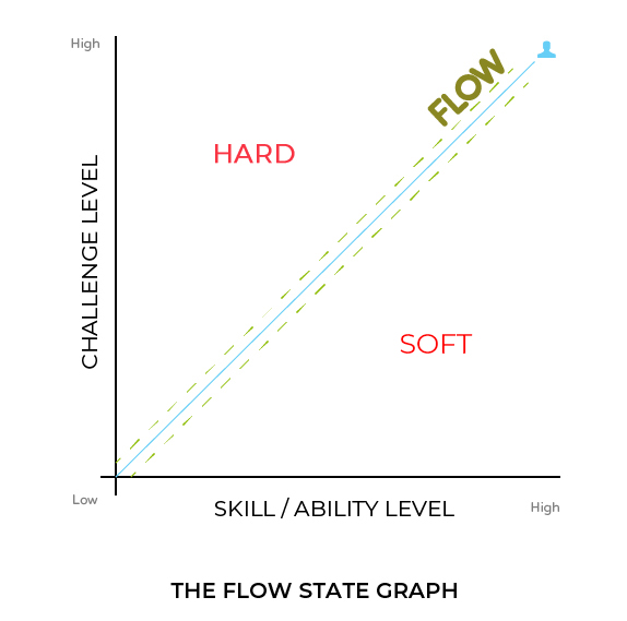 flow state graph